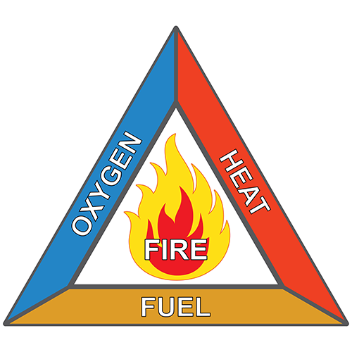 A fire sign displaying Heat Oxigen and Fuel that relates to Hazardous Locations Electrical Safety